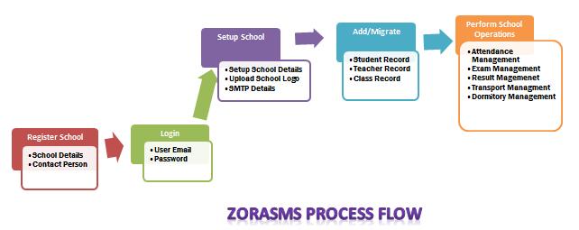 ZoraSMS Infograph3